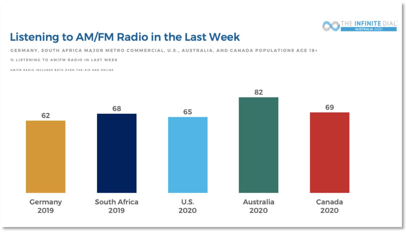 AM/FM Radio in the last Week