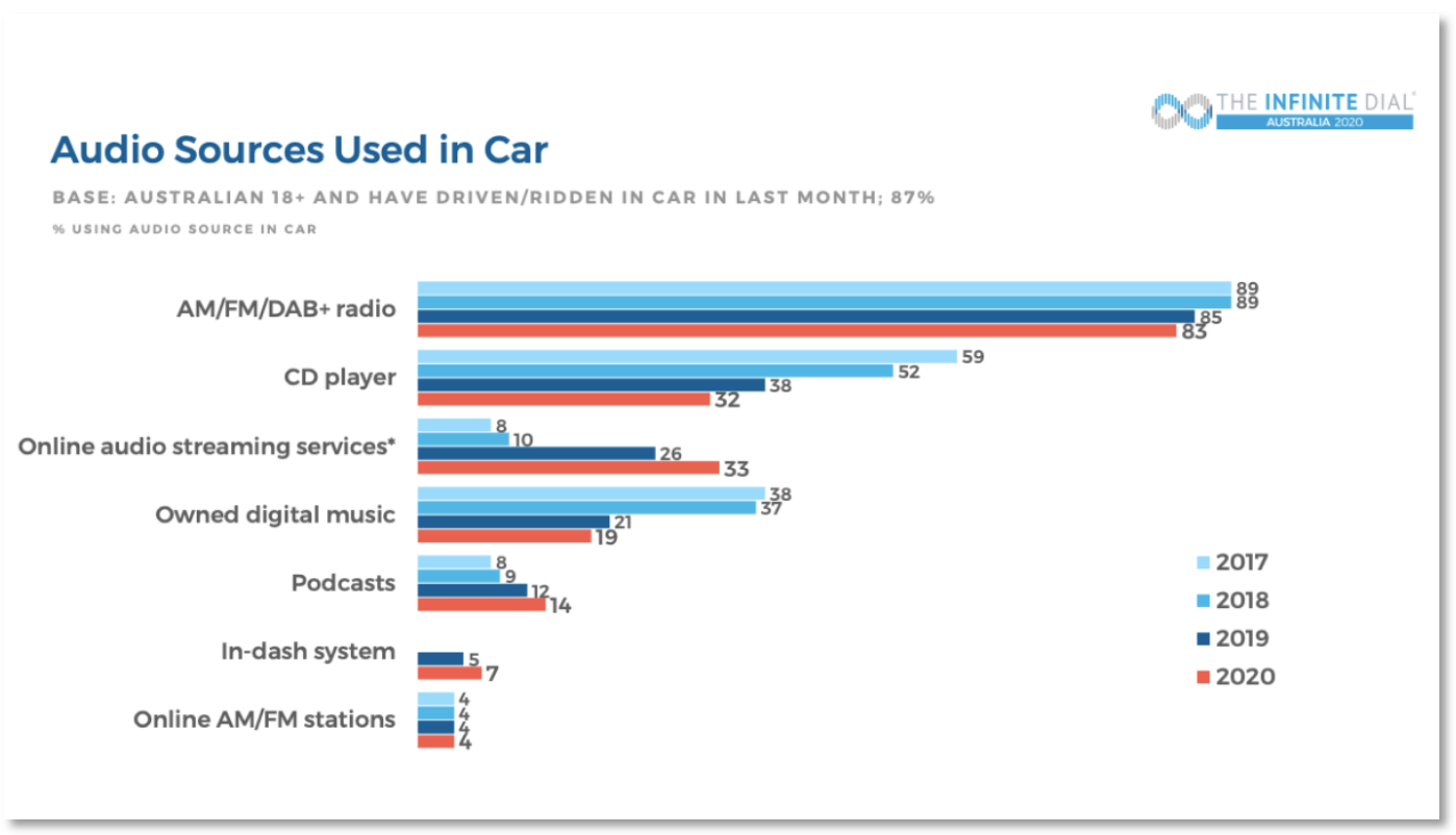 Audio Sources Used in Car 2017-2020